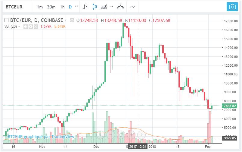 Cryptomonnaies - Evolution du bitcoin sur le dernier trimestre 2017