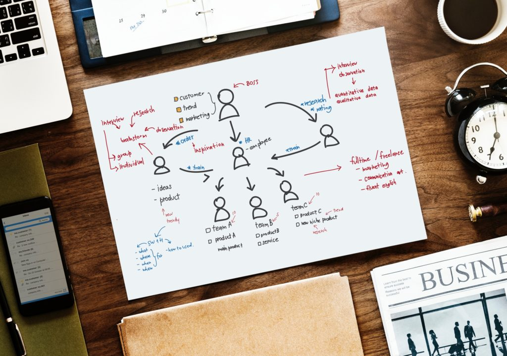 Créer et vendre ses produits en ligne - Sondage marketing