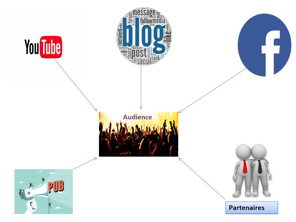 Vivre de son blog - Audience élément central du business en ligne